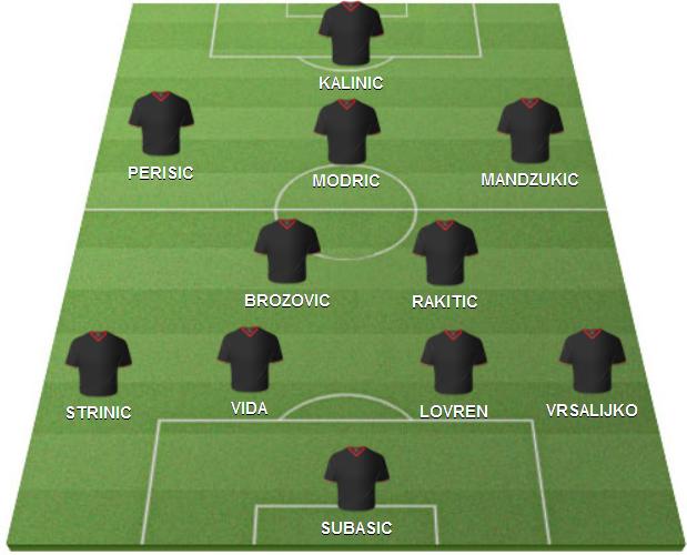 Croatie équipe